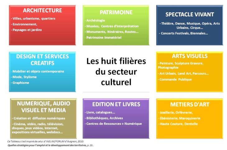 Les-Huit-Filières-du-secteur-culturel_INEUM_NTC